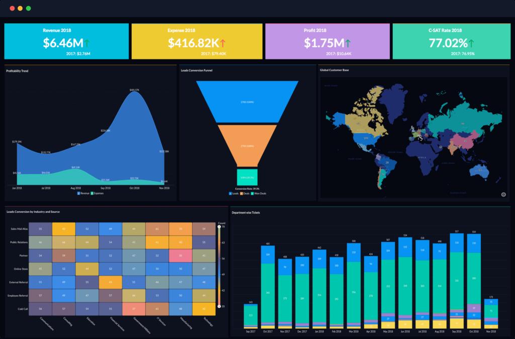 crmzone zoho analytics dashboard crmzone